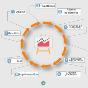 analyse statistique marketing digital
