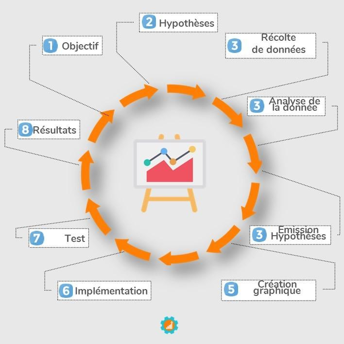cycle d optimisation des conversions