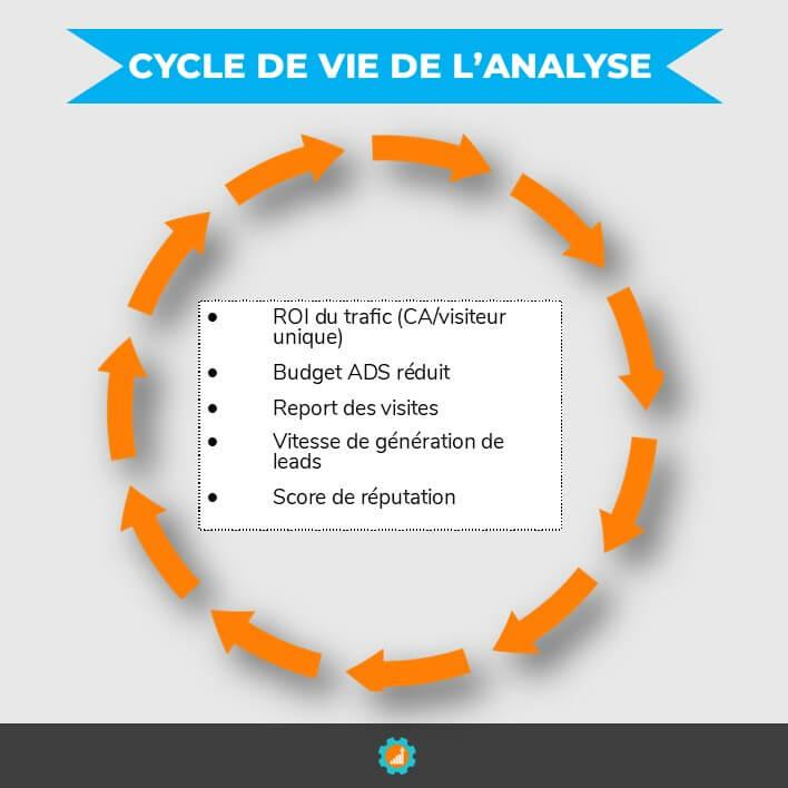 cycle de vie analyse fidelisation