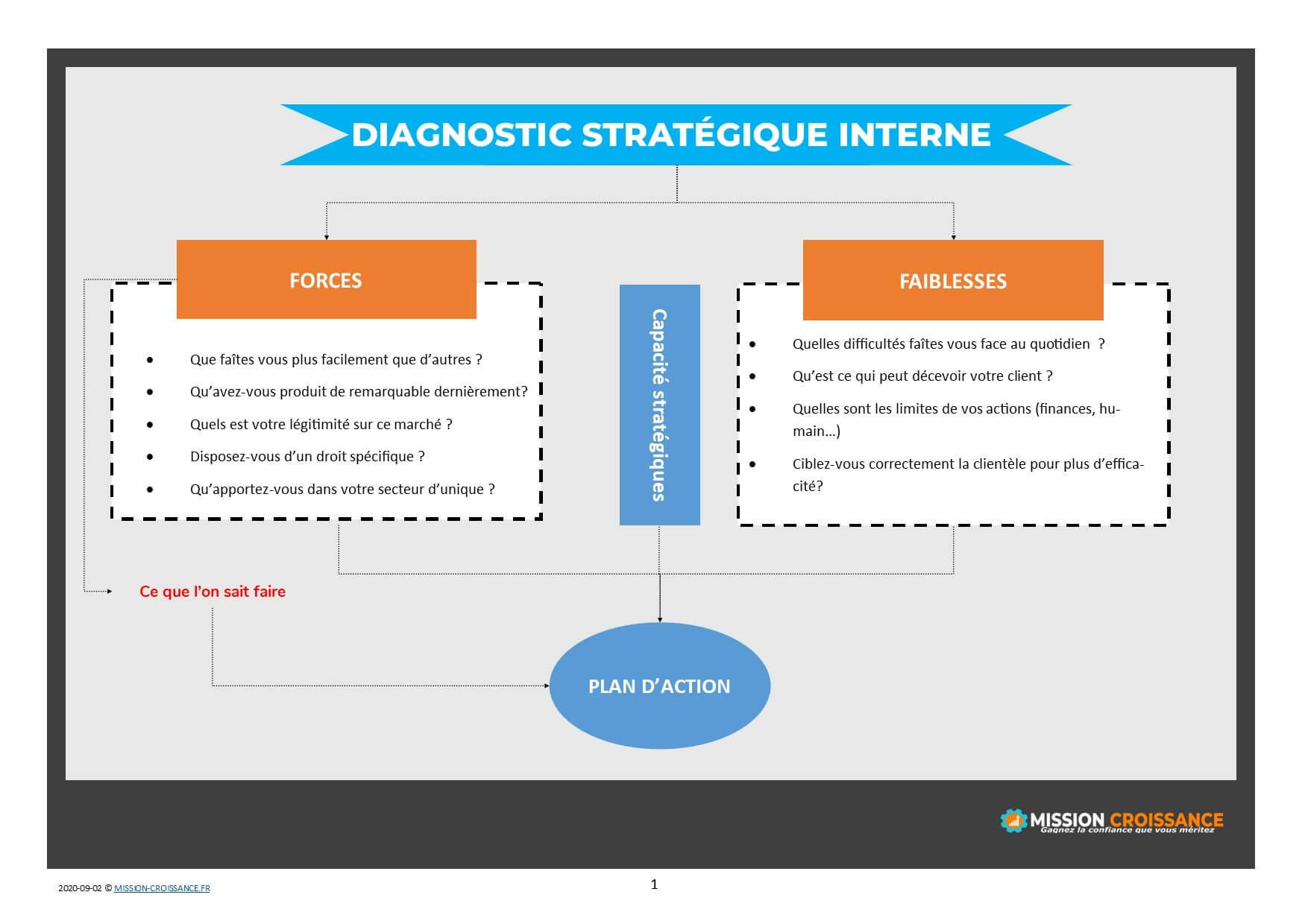 diagnostic strategique interne