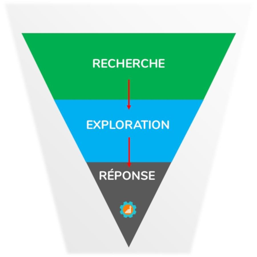 strategies marketing de recherche - marketing digital