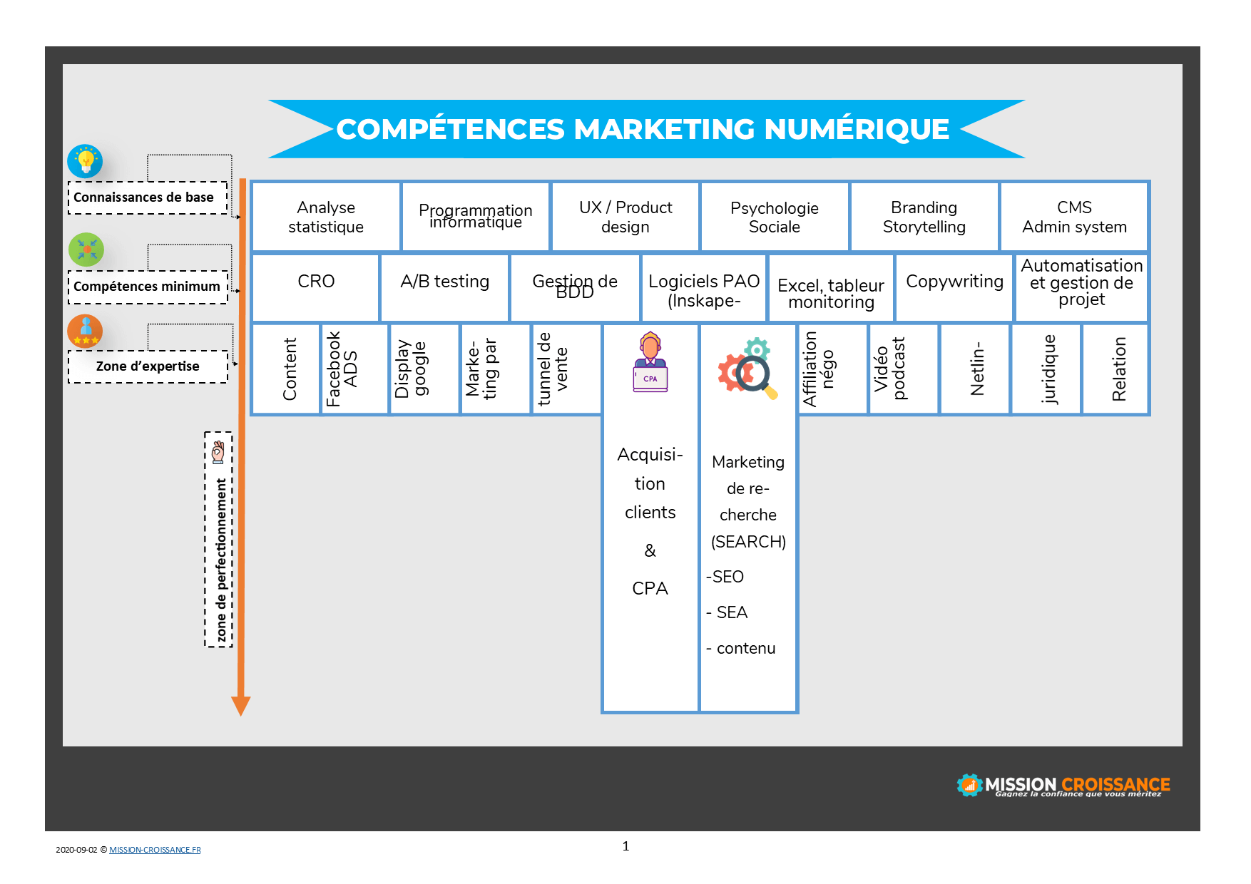 tableau competences marketing numerique forme t