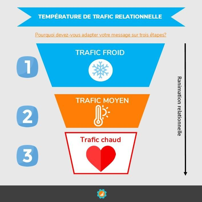 temperature de trafic relationnel du marketing digital