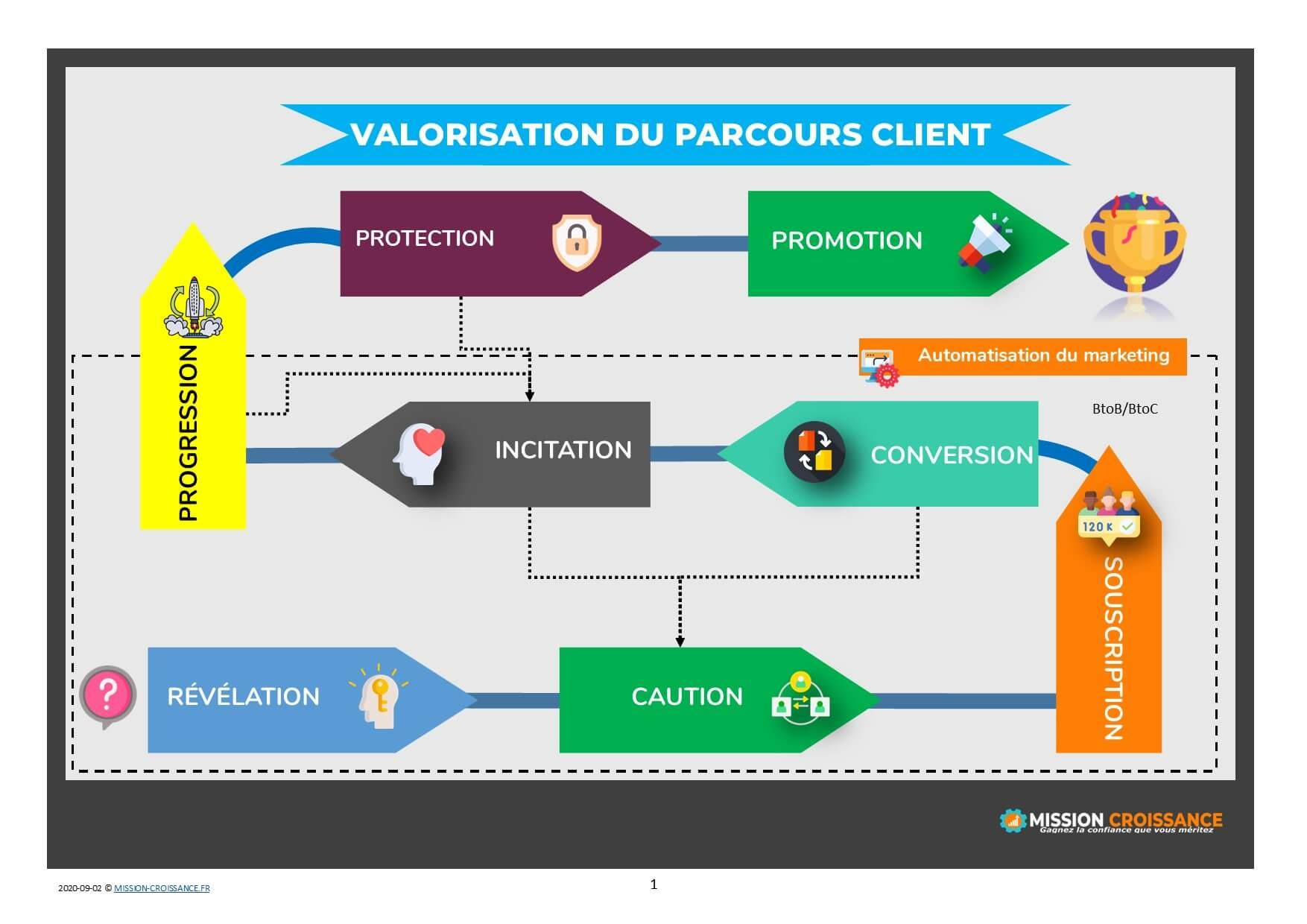 valorisation du parcours client - marketing digital